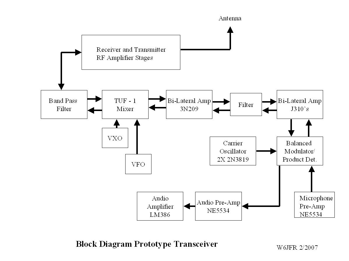 Qrp Ssb Transceivers 17m And 40m Fm Transmitter Circuit Diagram Audio Amplifier Schematic Circuits Block Of The Prototype Transceiver
